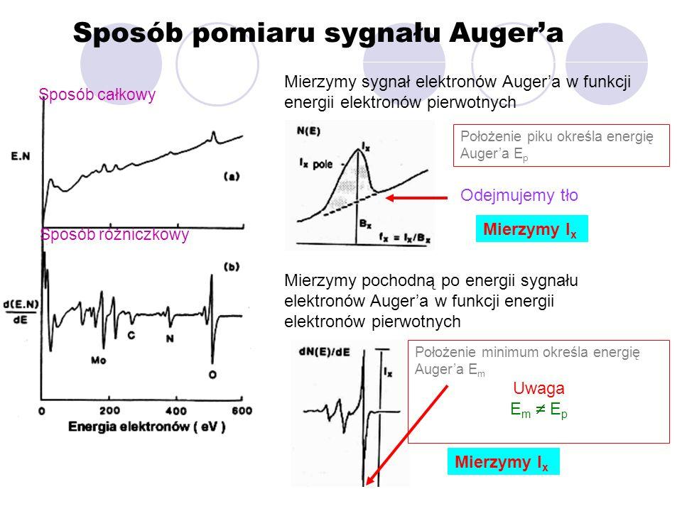 Sposób pomiaru sygnału Augera Mierzymy sygnał elektronów Augera w funkcji energii elektronów pierwotnych Mierzymy pochodną po energii sygnału elektron