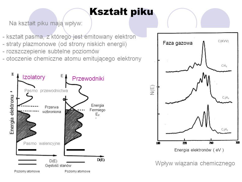 Z. Postawa, Fizyka powierzchni i nanostruktury, 2003 Kształt piku Na kształt piku mają wpływ: - kształt pasma, z którego jest emitowany elektron - str