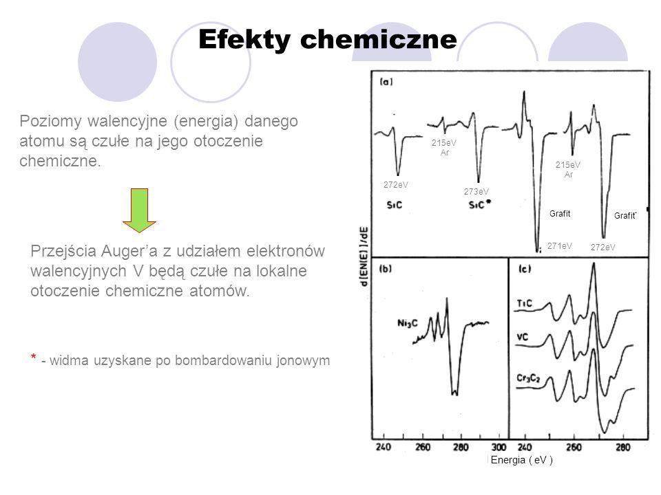Efekty chemiczne Energia ( eV ) Grafit Grafit * Poziomy walencyjne (energia) danego atomu są czułe na jego otoczenie chemiczne. Przejścia Augera z udz