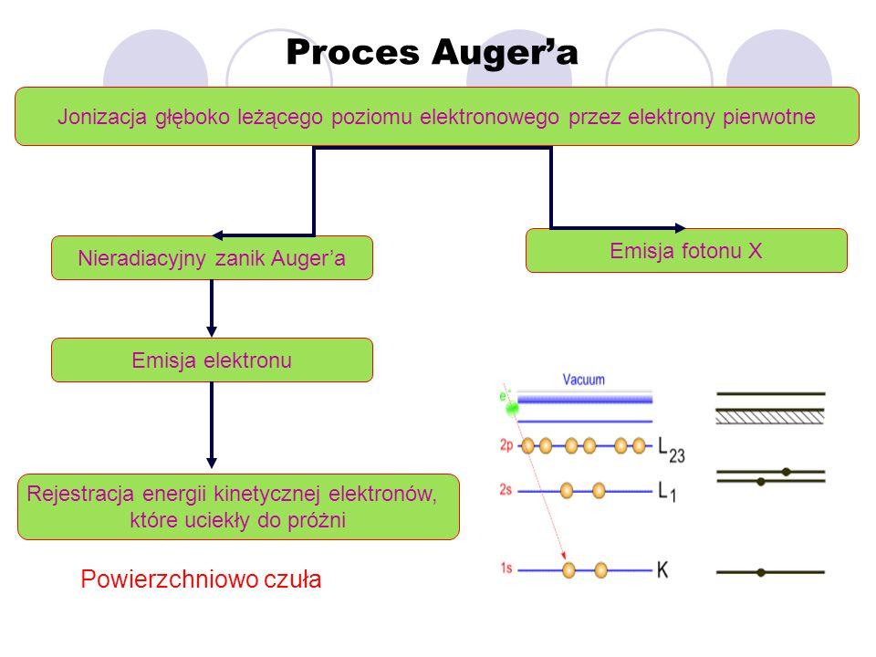 Proces Augera Jonizacja głęboko leżącego poziomu elektronowego przez elektrony pierwotne Nieradiacyjny zanik Augera Rejestracja energii kinetycznej el