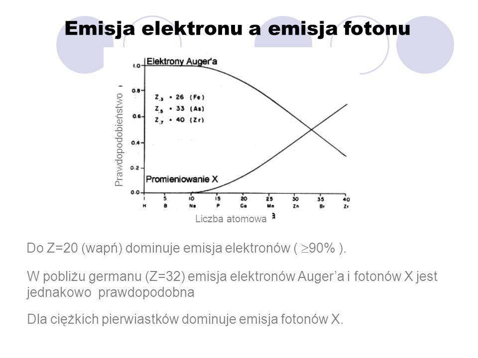 Emisja elektronu a emisja fotonu Do Z=20 (wapń) dominuje emisja elektronów ( 90% ). W pobliżu germanu (Z=32) emisja elektronów Augera i fotonów X jest