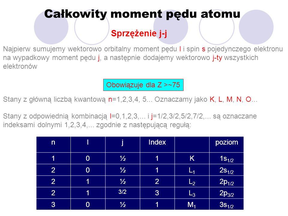Całkowity moment pędu atomu Sprzężenie j-j Najpierw sumujemy wektorowo orbitalny moment pędu l i spin s pojedynczego elektronu na wypadkowy moment pęd