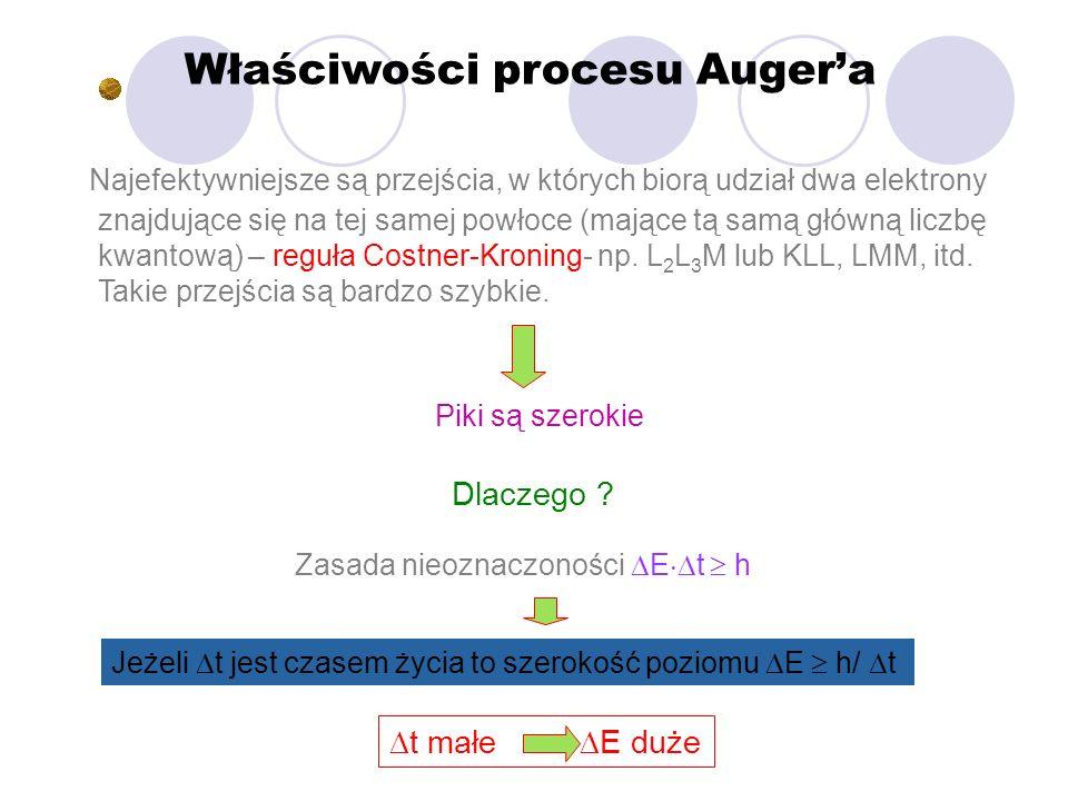 Właściwości procesu Augera Najefektywniejsze są przejścia, w których biorą udział dwa elektrony znajdujące się na tej samej powłoce (mające tą samą gł