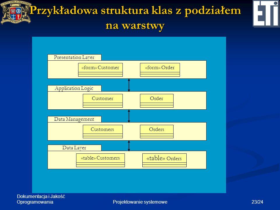 Dokumentacja i Jakość Oprogramowania 23/24Projektowanie systemowe Przykładowa struktura klas z podziałem na warstwy Presentation LayerApplication Logi