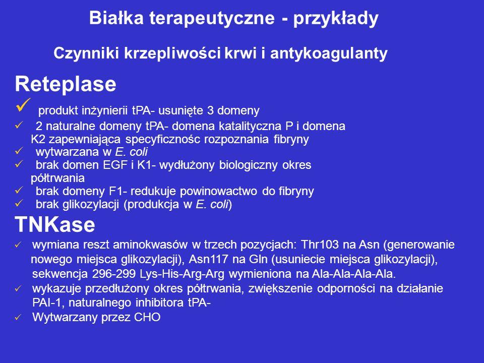 Białka terapeutyczne - przykłady Czynniki krzepliwości krwi i antykoagulanty Reteplase produkt inżynierii tPA- usunięte 3 domeny 2 naturalne domeny tPA- domena katalityczna P i domena K2 zapewniająca specyficznośc rozpoznania fibryny wytwarzana w E.