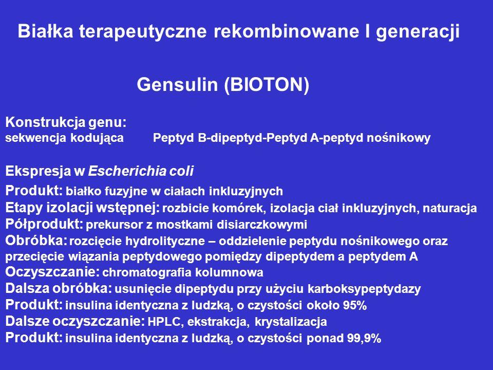 Gensulin (BIOTON) Konstrukcja genu: sekwencja kodującaPeptyd B-dipeptyd-Peptyd A-peptyd nośnikowy Ekspresja w Escherichia coli Produkt: białko fuzyjne w ciałach inkluzyjnych Etapy izolacji wstępnej: rozbicie komórek, izolacja ciał inkluzyjnych, naturacja Półprodukt: prekursor z mostkami disiarczkowymi Obróbka: rozcięcie hydrolityczne – oddzielenie peptydu nośnikowego oraz przecięcie wiązania peptydowego pomiędzy dipeptydem a peptydem A Oczyszczanie: chromatografia kolumnowa Dalsza obróbka: usunięcie dipeptydu przy użyciu karboksypeptydazy Produkt: insulina identyczna z ludzką, o czystości około 95% Dalsze oczyszczanie: HPLC, ekstrakcja, krystalizacja Produkt: insulina identyczna z ludzką, o czystości ponad 99,9% Białka terapeutyczne rekombinowane I generacji