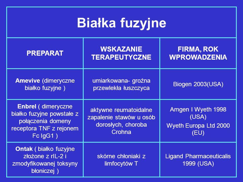 Białka fuzyjne PREPARAT WSKAZANIE TERAPEUTYCZNE FIRMA, ROK WPROWADZENIA Amevive (dimeryczne białko fuzyjne ) umiarkowana- groźna przewlekła łuszczyca