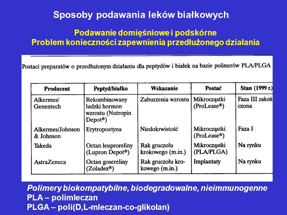 Sposoby podawania leków białkowych Polimery biokompatybilne, biodegradowalne, nieimmunogenne PLA – polimleczan PLGA – poli(D,L-mleczan-co-glikolan) Po