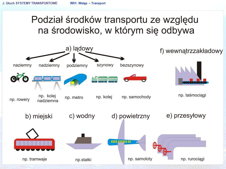 J. Głuch SYSTEMY TRANSPORTOWE W01: Wstęp – Transport.