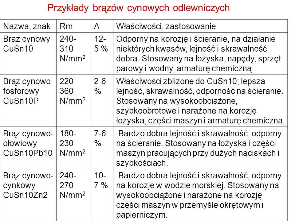 Przykłady brązów cynowych odlewniczych Nazwa, znakRmAWłaściwości, zastosowanie Brąz cynowy CuSn10 240- 310 N/mm 2 12- 5 % Odporny na korozję i ścieran