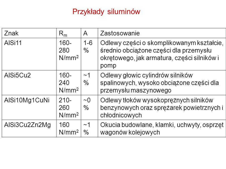 Przykłady siluminów ZnakRmRm AZastosowanie AlSi11160- 280 N/mm 2 1-6 % Odlewy części o skomplikowanym kształcie, średnio obciążone części dla przemysł