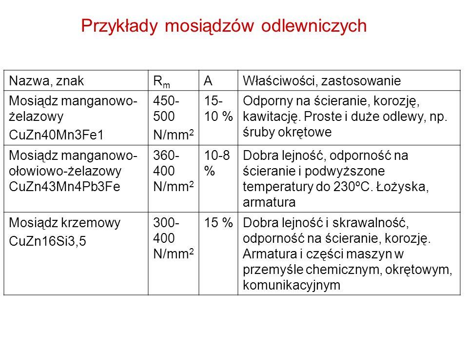 Przykłady mosiądzów odlewniczych Nazwa, znakRmRm AWłaściwości, zastosowanie Mosiądz manganowo- żelazowy CuZn40Mn3Fe1 450- 500 N/mm 2 15- 10 % Odporny