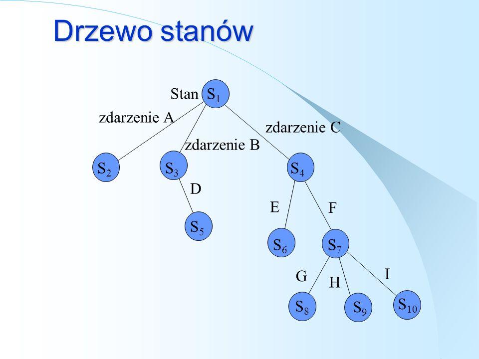 Drzewo stanów zdarzenie C zdarzenie B zdarzenie A D E G F H I Stan S 1 S2S2 S3S3 S4S4 S5S5 S6S6 S7S7 S8S8 S9S9 S 10