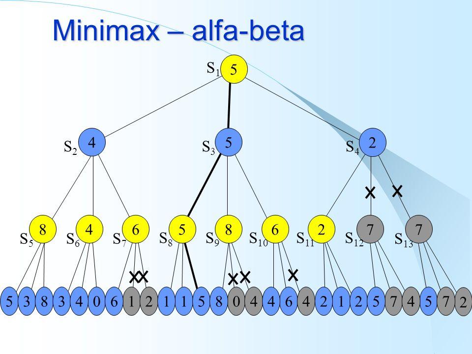 Minimax – alfa-beta 5 S1S1 45 2 S2S2 S3S3 S4S4 5383011061462544275 2 1842547 8 S5S5 4 S6S6 6 S7S7 5 S 13 8 S8S8 6 S9S9 2 S 10 7 S 11 7 S 12