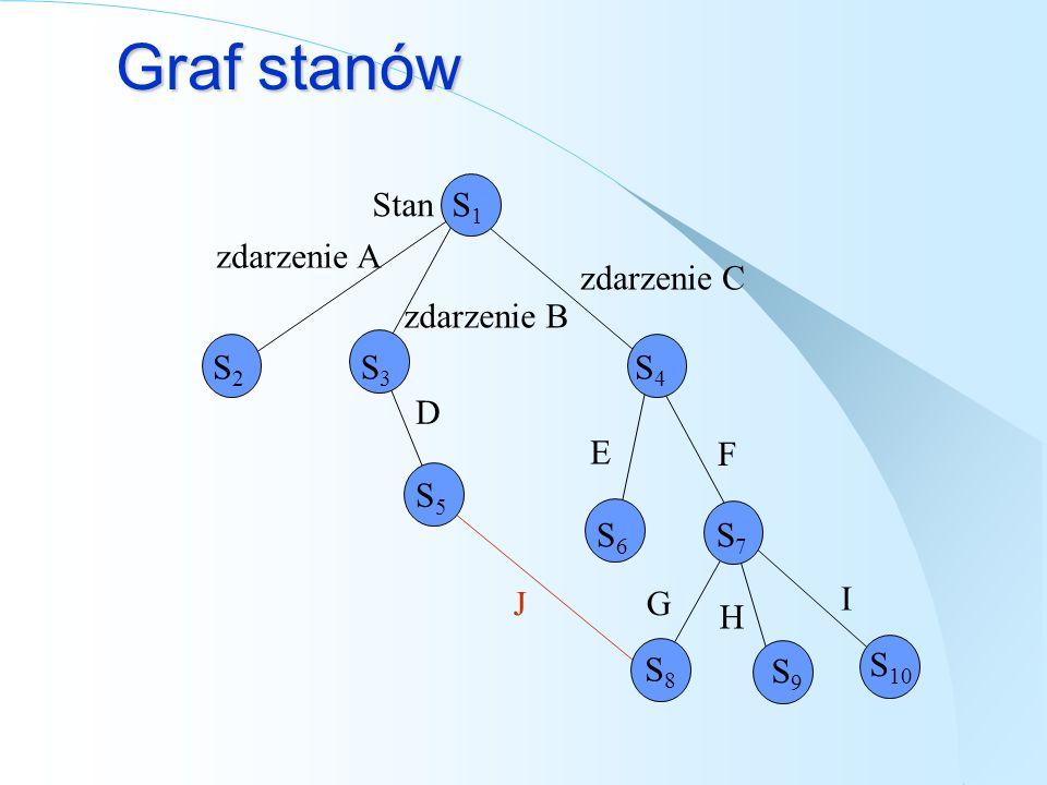 Graf stanów zdarzenie C zdarzenie B zdarzenie A D E G F H I Stan S 1 S2S2 S3S3 S4S4 S5S5 S6S6 S7S7 S8S8 S9S9 S 10 J