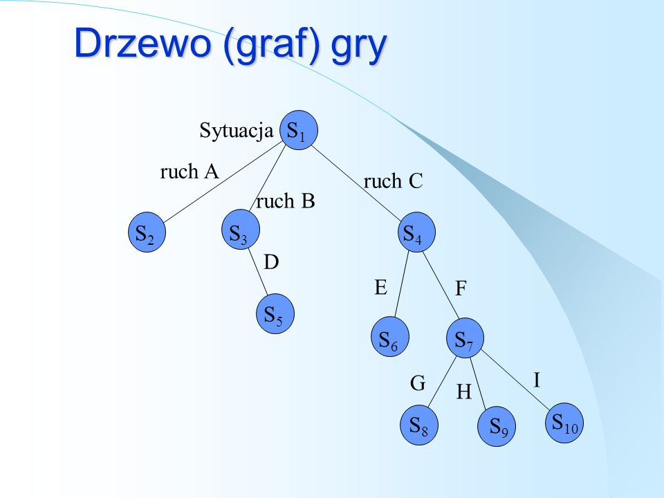 Drzewo (graf) gry ruch C ruch B ruch A D E G F H I Sytuacja S 1 S2S2 S3S3 S4S4 S5S5 S6S6 S7S7 S8S8 S9S9 S 10