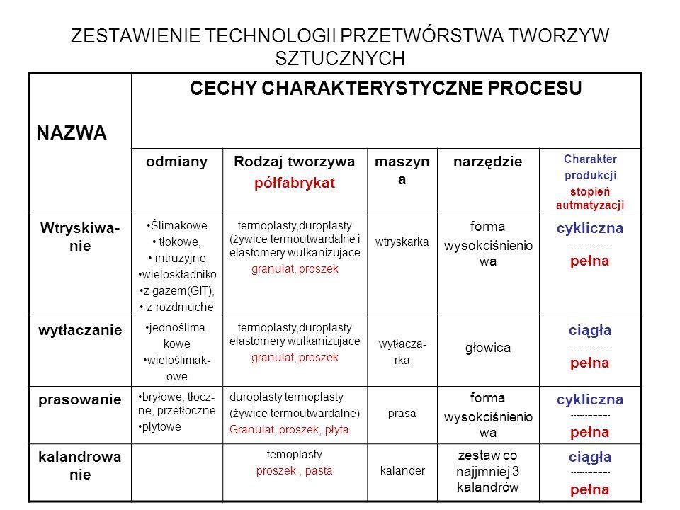 ZESTAWIENIE TECHNOLOGII PRZETWÓRSTWA TWORZYW SZTUCZNYCH NAZWA CECHY CHARAKTERYSTYCZNE PROCESU odmianyRodzaj tworzywa półfabrykat maszyn a narzędzie Ch
