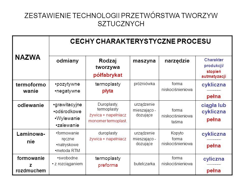 ZESTAWIENIE TECHNOLOGII PRZETWÓRSTWA TWORZYW SZTUCZNYCH NAZWA CECHY CHARAKTERYSTYCZNE PROCESU odmianyRodzaj tworzywa półfabrykat maszynanarzędzie Char