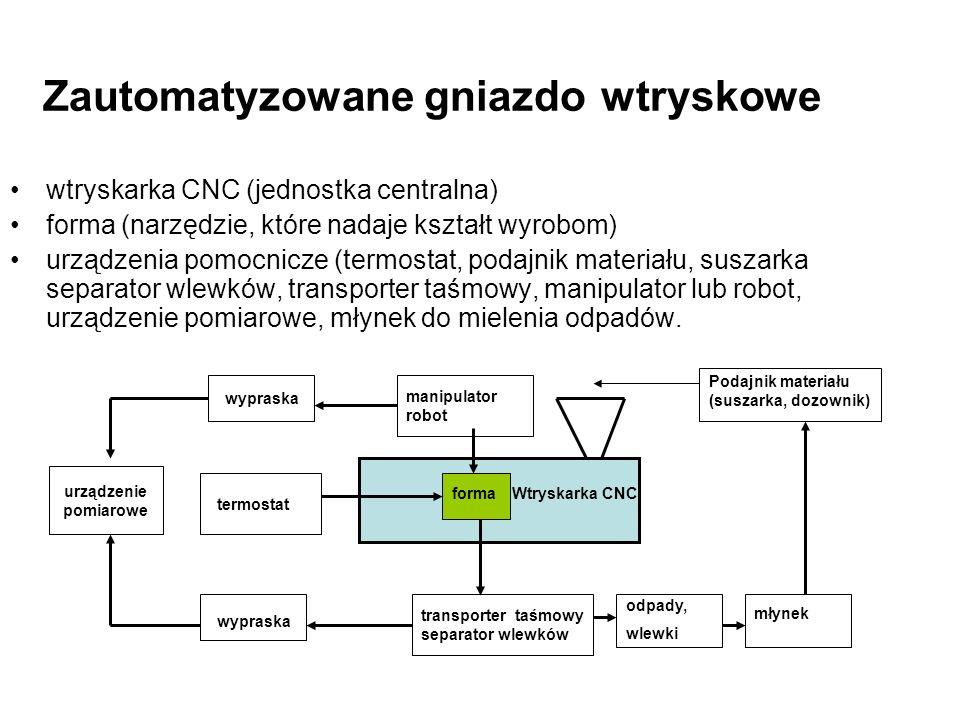 Zautomatyzowane gniazdo wtryskowe wtryskarka CNC (jednostka centralna) forma (narzędzie, które nadaje kształt wyrobom) urządzenia pomocnicze (termosta