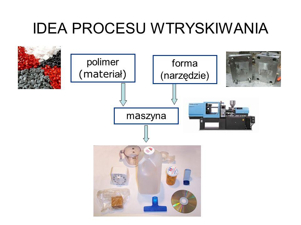 m a szyna polimer (mate riał ) forma (narzędzie) IDEA PROCESU WTRYSKIWANIA