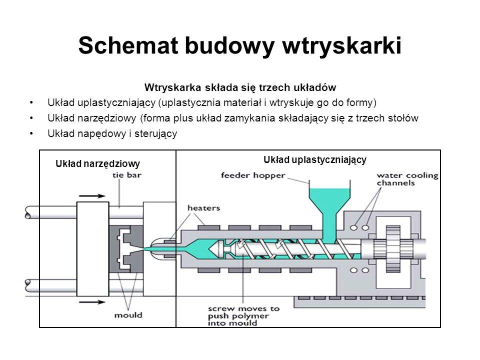 Schemat budowy wtryskarki Wtryskarka składa się trzech układów Układ uplastyczniający (uplastycznia materiał i wtryskuje go do formy) Układ narzędziow