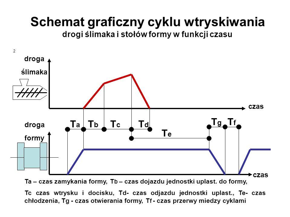 Schemat graficzny cyklu wtryskiwania drogi ślimaka i stołów formy w funkcji czasu 2 czas droga ślimaka droga formy T a T b T c T d T g T f TeTe Ta – c