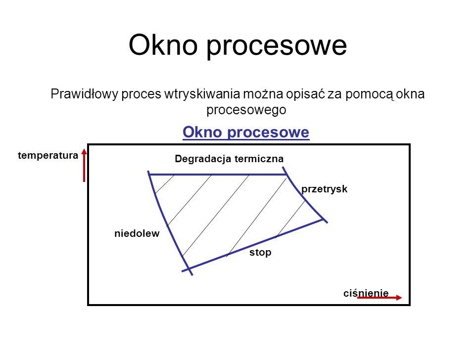 Okno procesowe Prawidłowy proces wtryskiwania można opisać za pomocą okna procesowego Okno procesowe Degradacja termiczna przetrysk stop niedolew ciśn