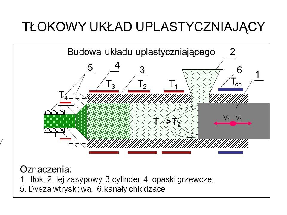 TŁOKOWY UKŁAD UPLASTYCZNIAJĄCY Budowa układu uplastyczniającego V 1 V 2 T 1 >T 2 6 1 2 3 4 5 Oznaczenia: 1.tłok, 2. lej zasypowy, 3.cylinder, 4. opask