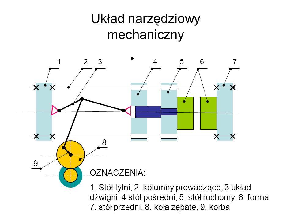 Układ narzędziowy mechaniczny 1 2 3 4 5 6 7 8 OZNACZENIA: 1. Stół tylni, 2. kolumny prowadzące, 3 układ dźwigni, 4 stół pośredni, 5. stół ruchomy, 6.