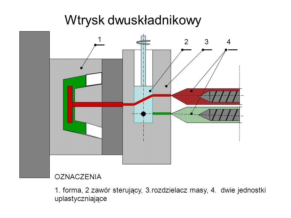 Wtrysk dwuskładnikowy OZNACZENIA 1. forma, 2 zawór sterujący, 3.rozdzielacz masy, 4. dwie jednostki uplastyczniające 2 3 4 1