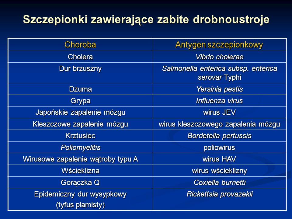 Szczepionki zawierające zabite drobnoustroje Choroba Antygen szczepionkowy Cholera Vibrio cholerae Dur brzuszny Salmonella enterica subsp. enterica se