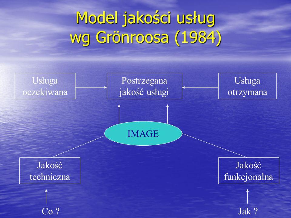 Model Servqual jakości usług wg Parasuramana B.