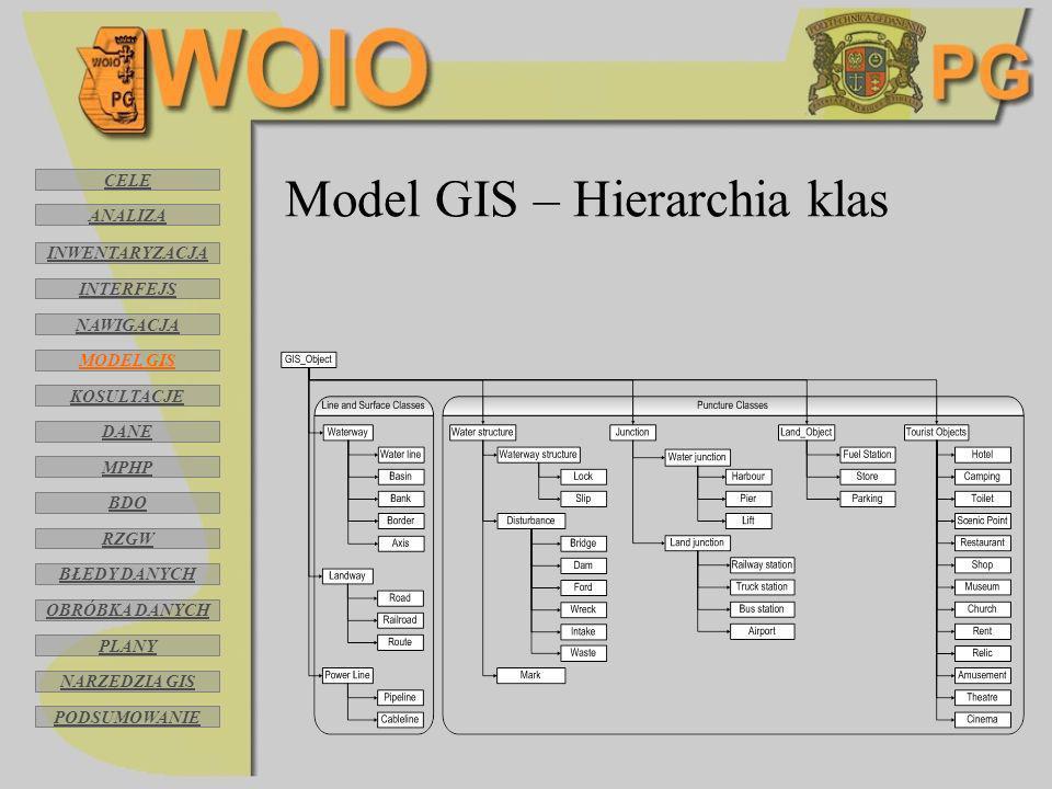 Model GIS – Hierarchia klas CELE INWENTARYZACJA INTERFEJS NAWIGACJA MODEL GIS KOSULTACJE DANE MPHP BDO RZGW BŁĘDY DANYCHDANYCH PLANY NARZĘDZIANARZĘDZI