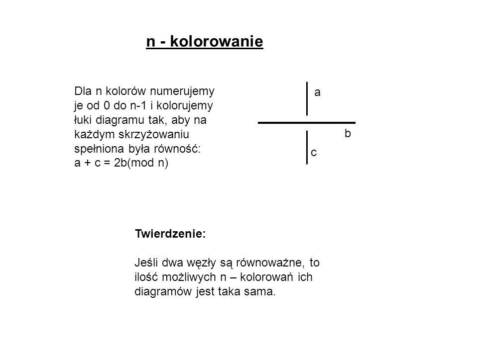 n - kolorowanie Twierdzenie: Jeśli dwa węzły są równoważne, to ilość możliwych n – kolorowań ich diagramów jest taka sama. Dla n kolorów numerujemy je