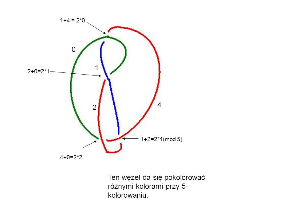 0 1 2 4 1+4 = 2*0 2+0=2*1 4+0=2*2 1+2=2*4(mod 5) Ten węzeł da się pokolorować różnymi kolorami przy 5- kolorowaniu.