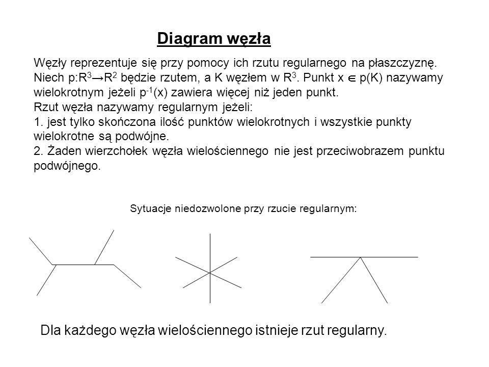 Diagram węzła Węzły reprezentuje się przy pomocy ich rzutu regularnego na płaszczyznę. Niech p:R 3 R 2 będzie rzutem, a K węzłem w R 3. Punkt x p(K) n
