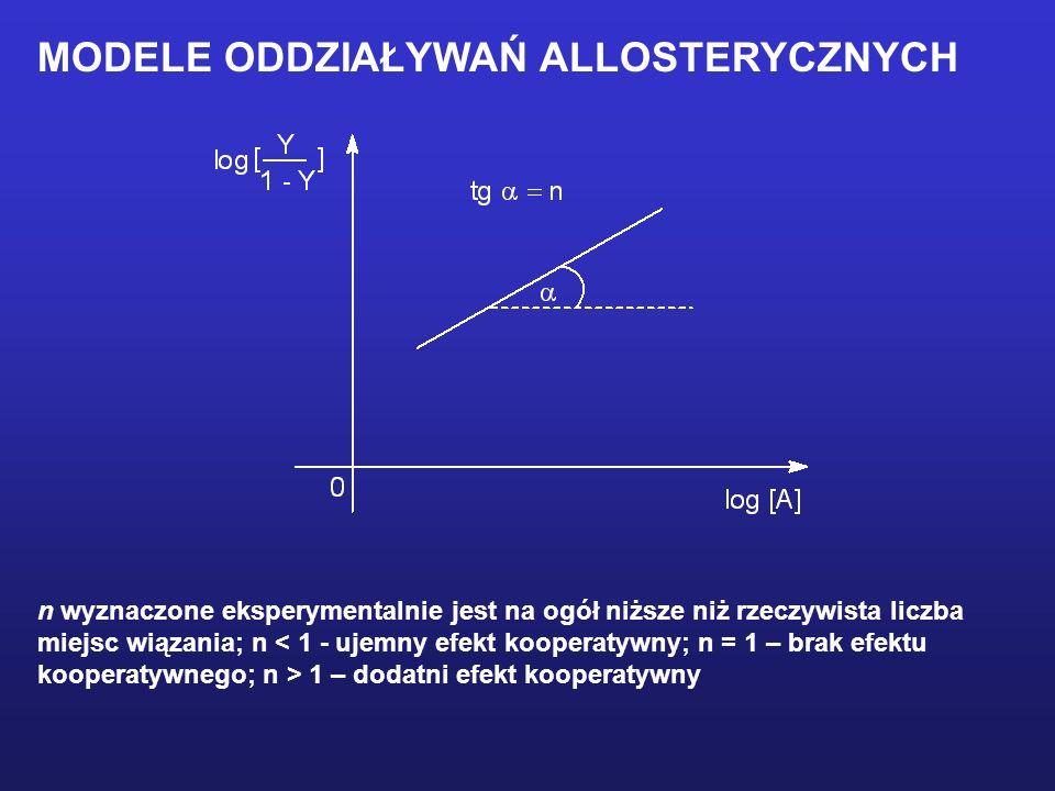 n wyznaczone eksperymentalnie jest na ogół niższe niż rzeczywista liczba miejsc wiązania; n < 1 - ujemny efekt kooperatywny; n = 1 – brak efektu koope