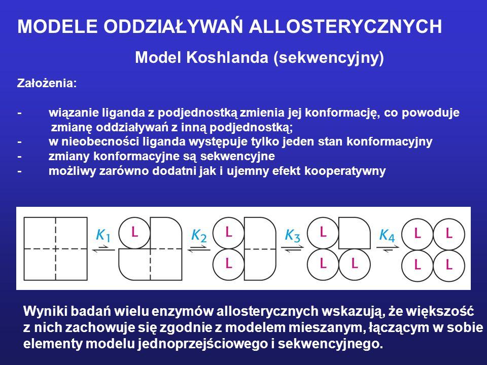 Model Koshlanda (sekwencyjny) Założenia: - wiązanie liganda z podjednostką zmienia jej konformację, co powoduje zmianę oddziaływań z inną podjednostką