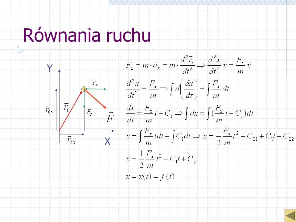 Równania ruchu X Y