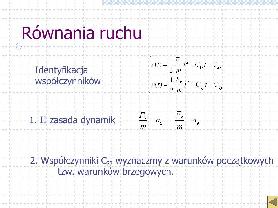 Równania ruchu Identyfikacja współczynników 1. II zasada dynamik 2. Współczynniki C ?? wyznaczmy z warunków początkowych tzw. warunków brzegowych.