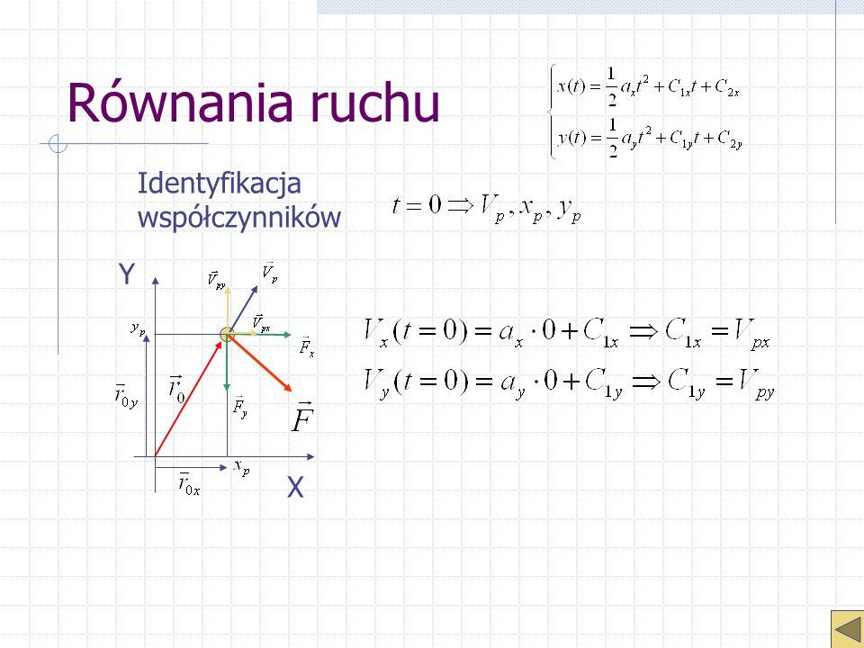 Równania ruchu Identyfikacja współczynników X Y