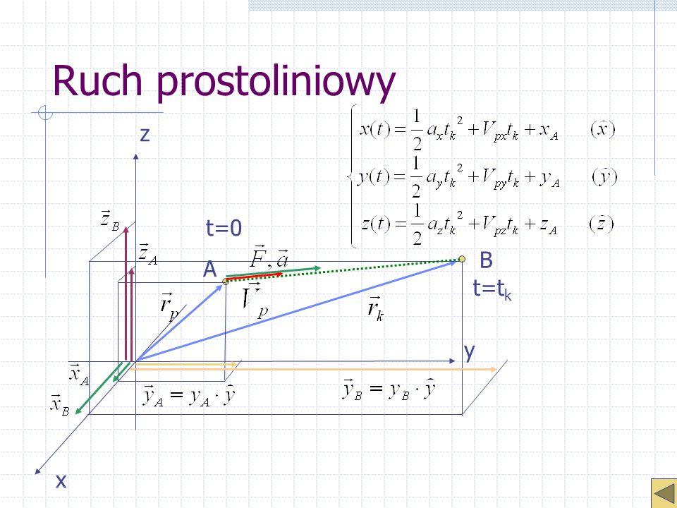 Ruch prostoliniowy x y z t=0 B t=t k A