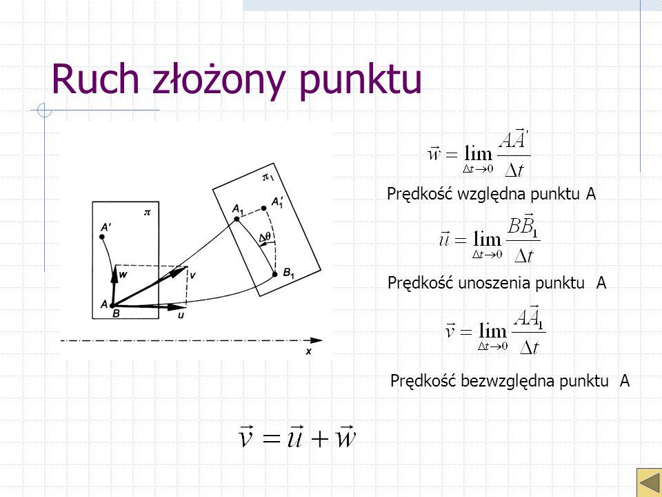 Ruch złożony punktu Prędkość względna punktu A Prędkość unoszenia punktu A Prędkość bezwzględna punktu A
