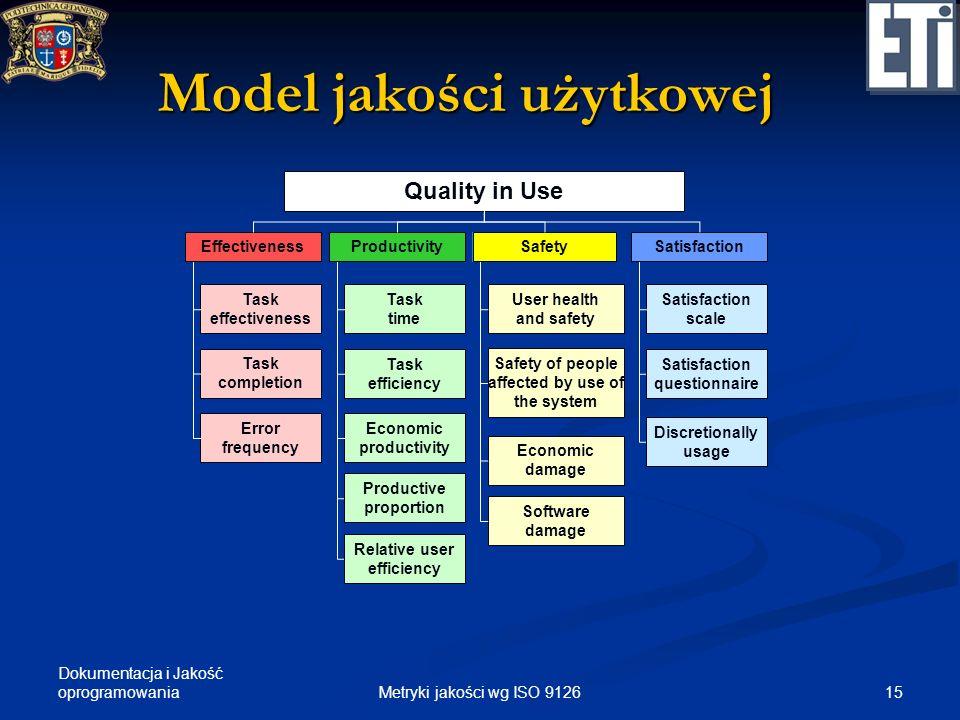 Dokumentacja i Jakość oprogramowania Model jakości użytkowej Quality in Use EffectivenessProductivitySafetySatisfaction Task effectiveness Task comple