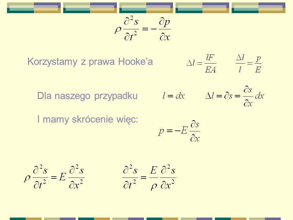 II zasada dynamiki