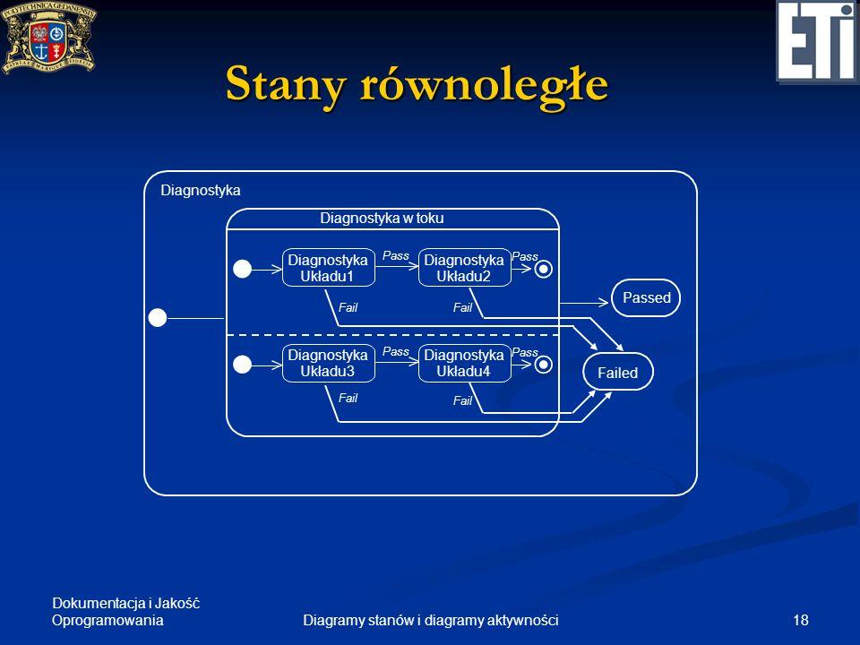 Dokumentacja i Jakość Oprogramowania 19Diagramy stanów i diagramy aktywności Synchronizacja stanów równoległych belka synchronizacji Stan A1 Stan A2 Stan B1 Stan B2 InicjalizacjaFinalizacja