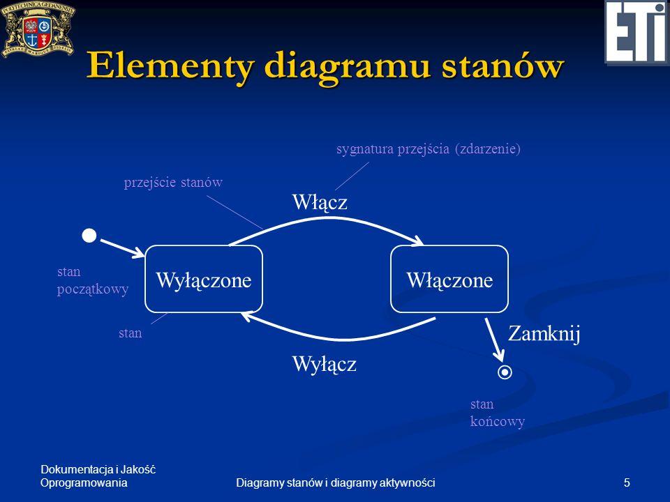 Dokumentacja i Jakość Oprogramowania 6Diagramy stanów i diagramy aktywności Opis przejścia sygnatura zdarzenia [warunek strzegący] / wyrażenie akcji