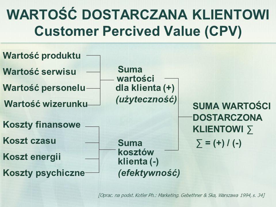 WARTOŚĆ DOSTARCZANA KLIENTOWI Customer Percived Value (CPV) [Oprac. na podst. Kotler Ph.: Marketing. Gebethner & Ska, Warszawa 1994, s. 34] SUMA WARTO