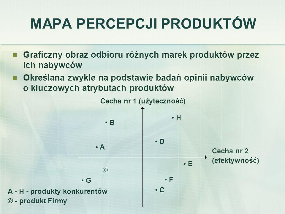 MAPA PERCEPCJI PRODUKTÓW Graficzny obraz odbioru różnych marek produktów przez ich nabywców Określana zwykle na podstawie badań opinii nabywców o kluc