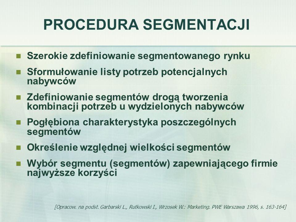 PROCEDURA SEGMENTACJI Szerokie zdefiniowanie segmentowanego rynku Sformułowanie listy potrzeb potencjalnych nabywców Zdefiniowanie segmentów drogą two
